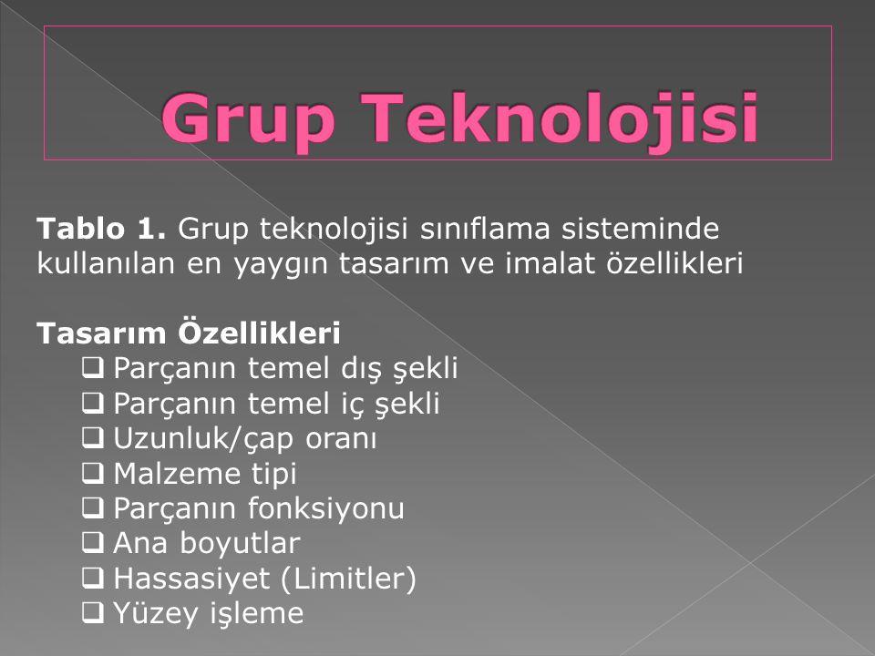 Tablo 1. Grup teknolojisi sınıflama sisteminde kullanılan en yaygın tasarım ve imalat özellikleri Tasarım Özellikleri  Parçanın temel dış şekli  Par