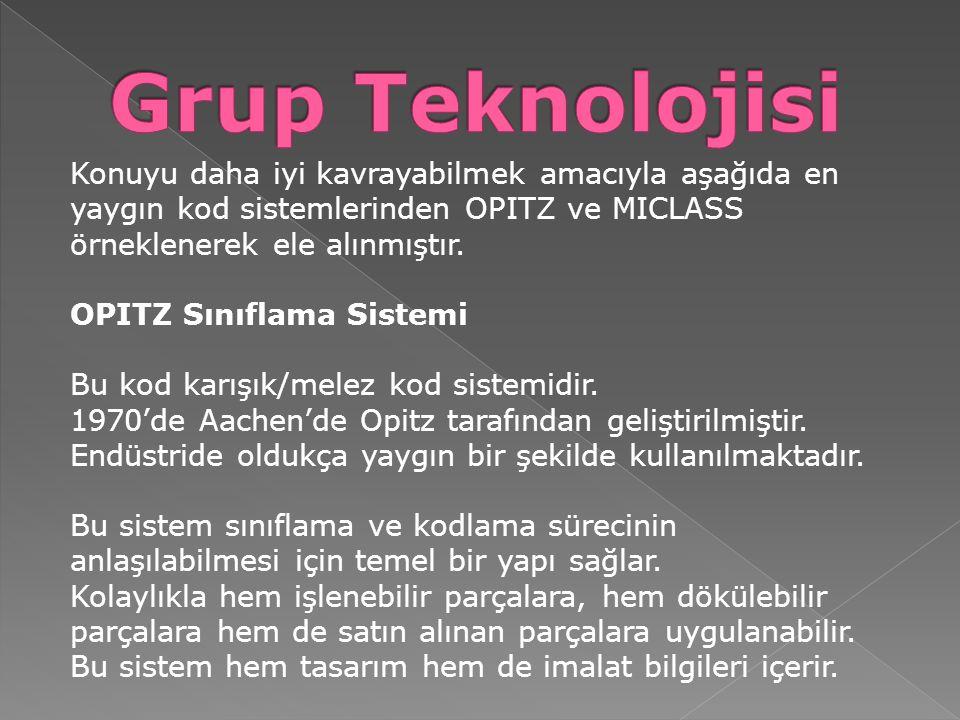 Konuyu daha iyi kavrayabilmek amacıyla aşağıda en yaygın kod sistemlerinden OPITZ ve MICLASS örneklenerek ele alınmıştır. OPITZ Sınıflama Sistemi Bu k