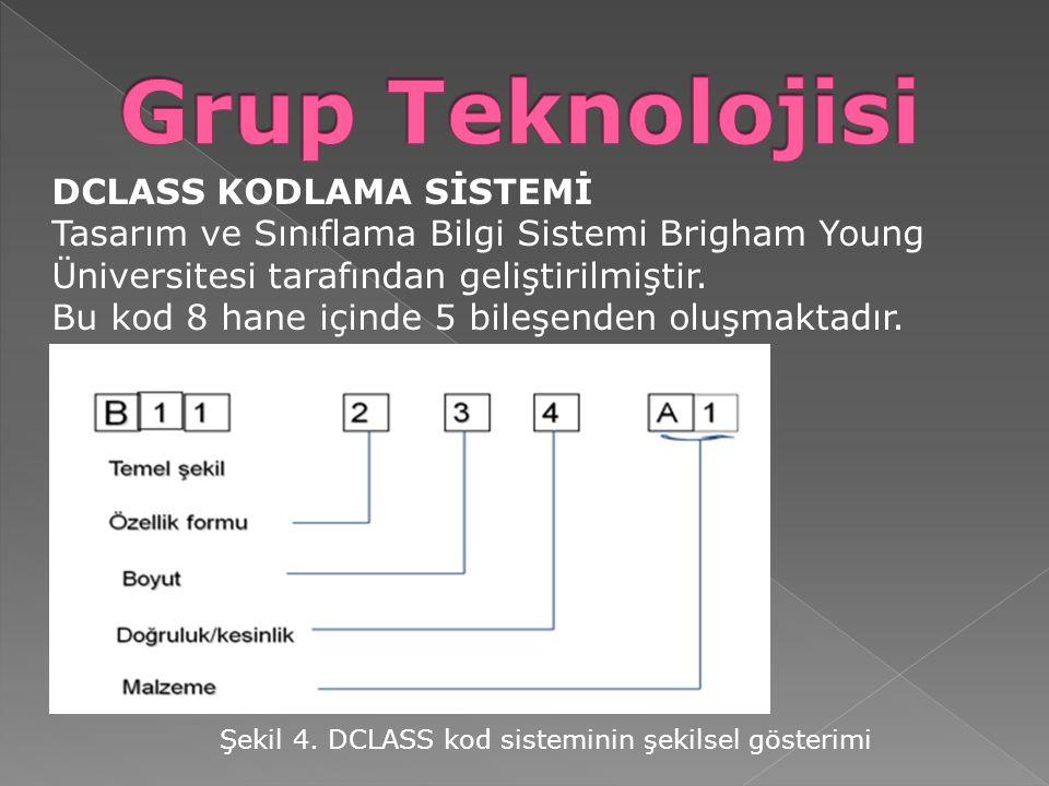 DCLASS KODLAMA SİSTEMİ Tasarım ve Sınıflama Bilgi Sistemi Brigham Young Üniversitesi tarafından geliştirilmiştir. Bu kod 8 hane içinde 5 bileşenden ol