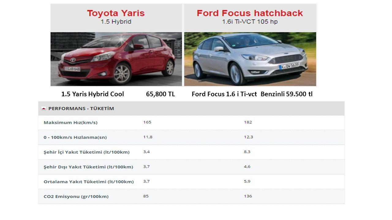 1.5 Yaris Hybrid Cool 65,800 TL Ford Focus 1.6 i Ti-vct Benzinli 59.500 tl