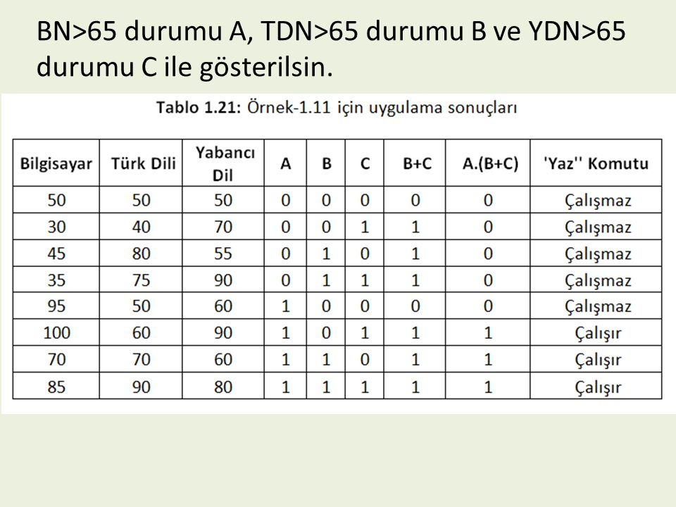 BN>65 durumu A, TDN>65 durumu B ve YDN>65 durumu C ile gösterilsin.