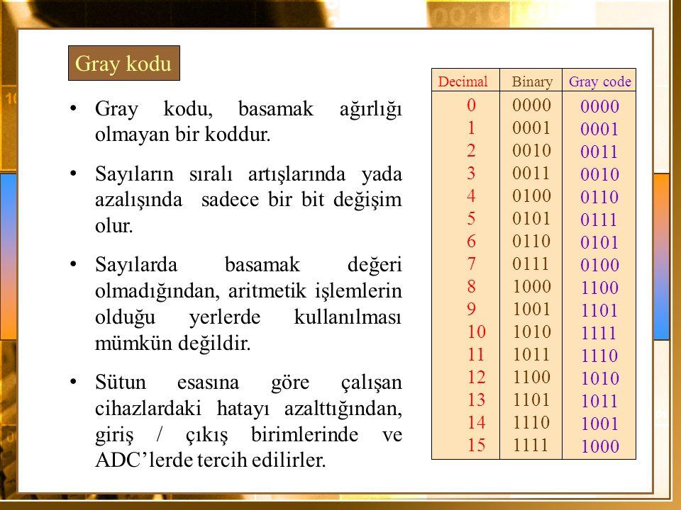 Gray kodu Gray kodu, basamak ağırlığı olmayan bir koddur. Sayıların sıralı artışlarında yada azalışında sadece bir bit değişim olur. Sayılarda basamak