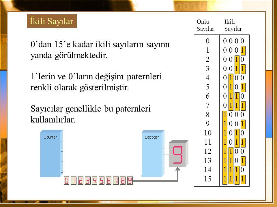 0'dan 15'e kadar ikili sayıların sayımı yanda görülmektedir. 0 0 0 0 0 1 0 0 0 1 2 0 0 1 0 3 0 0 1 1 4 0 1 0 0 5 0 1 0 1 6 0 1 1 0 7 0 1 1 1 8 1 0 0 0
