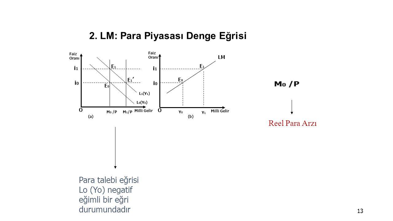 2. LM: Para Piyasası Denge Eğrisi 13 O Faiz Oranı Milli Gelir i1i1 L 1 (Y 1 ) E1E1 i0i0 O (a)(b) E0E0 E1'E1' L 0 (Y 0 ) E0E0 E1E1 Faiz Oranı Milli Gel