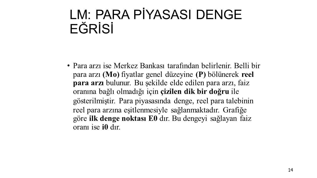 LM: PARA PİYASASI DENGE EĞRİSİ Para arzı ise Merkez Bankası tarafından belirlenir.