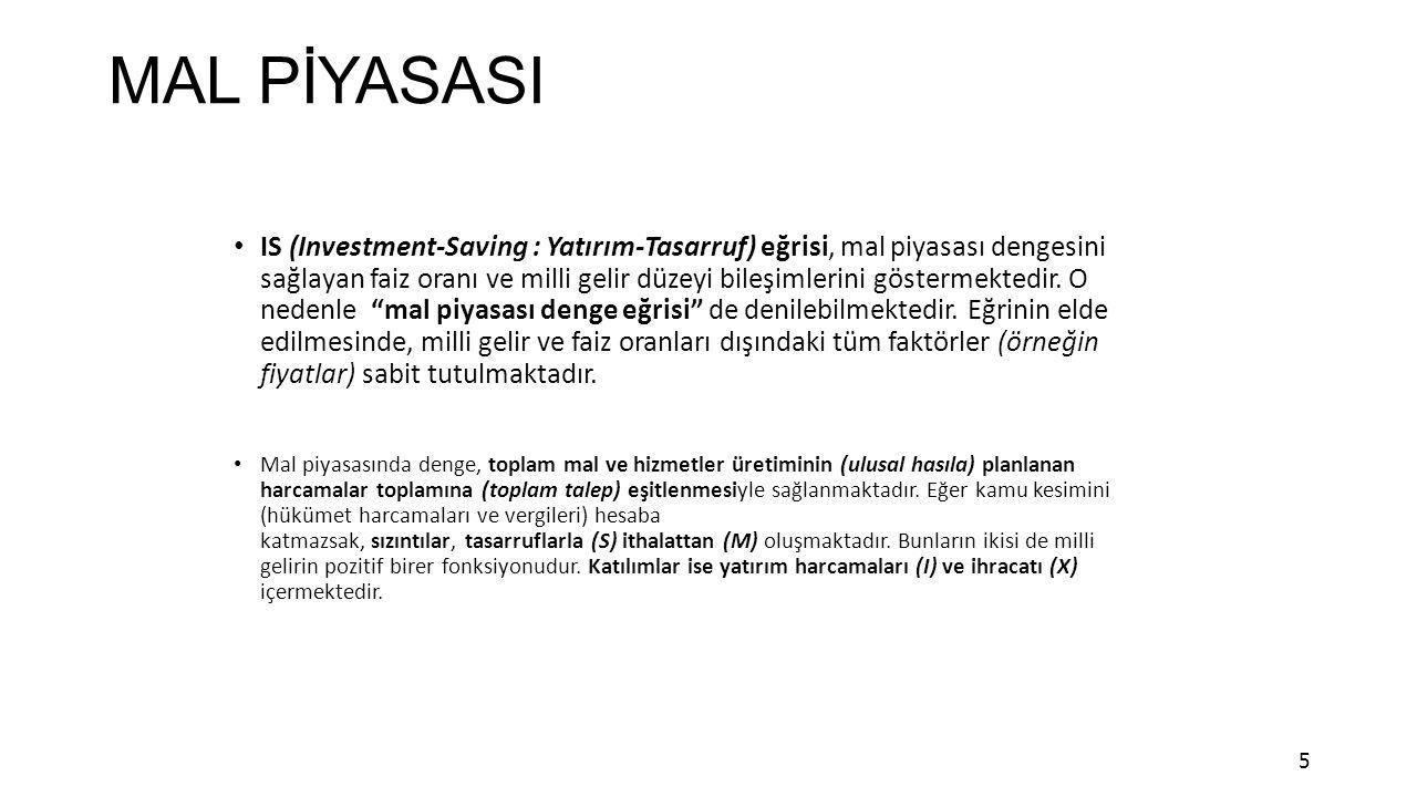 MAL PİYASASI IS (Investment-Saving : Yatırım-Tasarruf) eğrisi, mal piyasası dengesini sağlayan faiz oranı ve milli gelir düzeyi bileşimlerini göstermektedir.