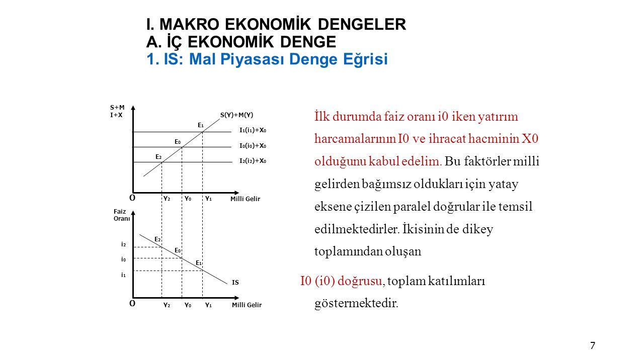 I.MAKRO EKONOMİK DENGELER A. İÇ EKONOMİK DENGE 1.
