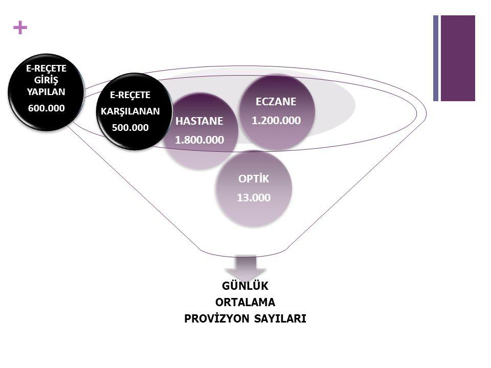 + GÜNLÜK ORTALAMA PROVİZYON SAYILARI OPTİK 13.000 HASTANE 1.800.000 ECZANE 1.200.000 E-REÇETE GİRİŞ YAPILAN 600.000 E-REÇETE KARŞILANAN 500.000