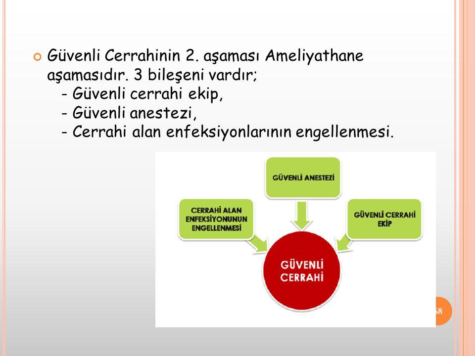 Güvenli Cerrahinin 2. aşaması Ameliyathane aşamasıdır. 3 bileşeni vardır; - Güvenli cerrahi ekip, - Güvenli anestezi, - Cerrahi alan enfeksiyonlarının