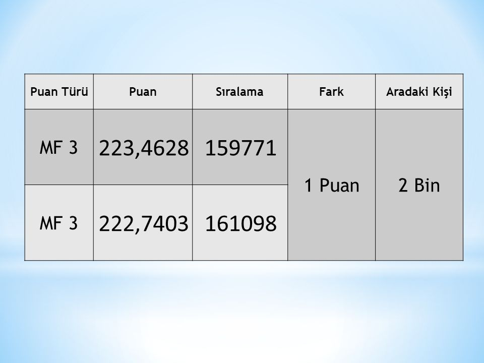 Puan TürüPuanSıralamaFarkAradaki Kişi MF 3 223,4628159771 1 Puan2 Bin MF 3 222,7403161098