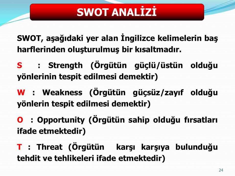 24 SWOT, aşağıdaki yer alan İngilizce kelimelerin baş harflerinden oluşturulmuş bir kısaltmadır.