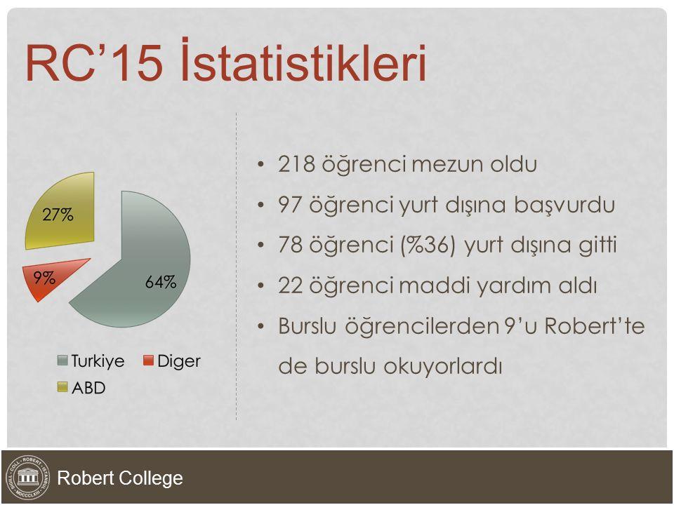 218 öğrenci mezun oldu 97 öğrenci yurt dışına başvurdu 78 öğrenci (%36) yurt dışına gitti 22 öğrenci maddi yardım aldı Burslu öğrencilerden 9'u Robert