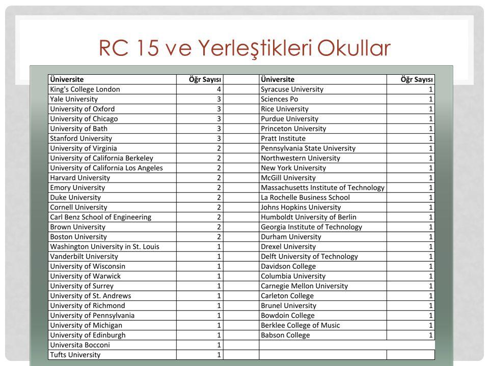 RC 15 ve Yerle ş tikleri Okullar
