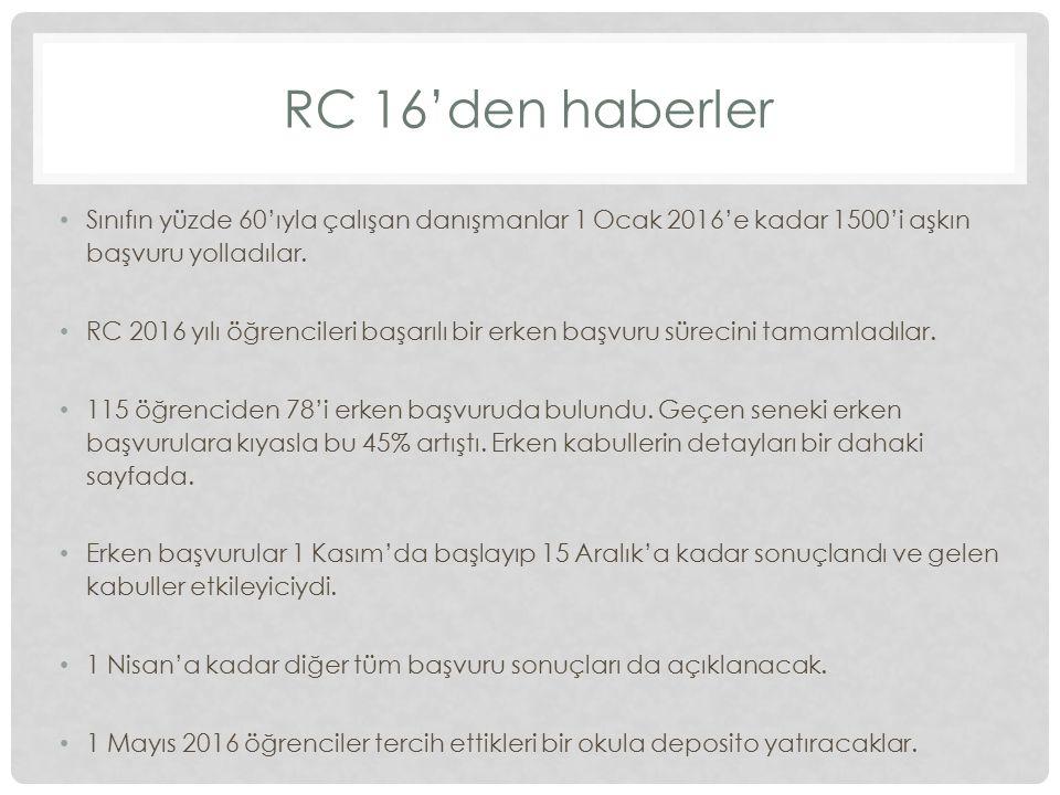 RC 16'den haberler Sınıfın yüzde 60'ıyla çalışan danışmanlar 1 Ocak 2016'e kadar 1500'i aşkın başvuru yolladılar. RC 2016 yılı öğrencileri başarılı bi