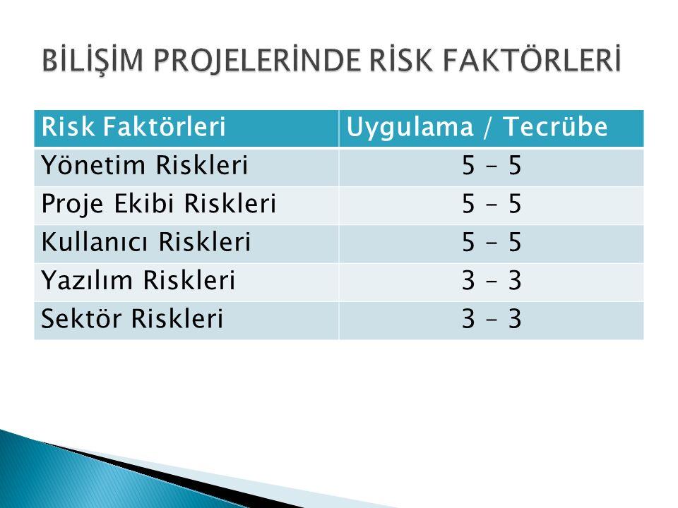Risk FaktörleriUygulama / Tecrübe Yönetim Riskleri5 – 5 Proje Ekibi Riskleri5 – 5 Kullanıcı Riskleri5 – 5 Yazılım Riskleri3 – 3 Sektör Riskleri3 – 3