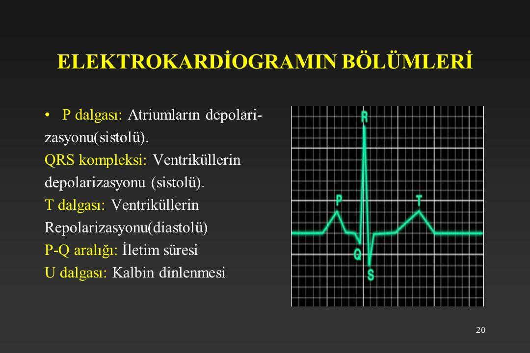 20 ELEKTROKARDİOGRAMIN BÖLÜMLERİ P dalgası: Atriumların depolari- zasyonu(sistolü). QRS kompleksi: Ventriküllerin depolarizasyonu (sistolü). T dalgası