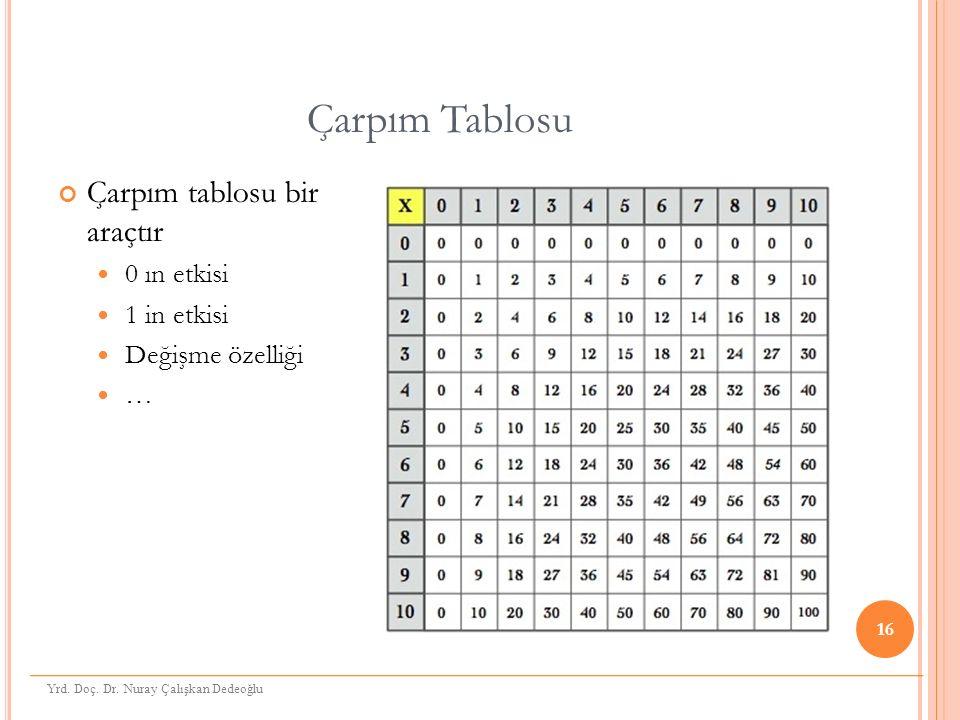Çarpım Tablosu Çarpım tablosu bir araçtır 0 ın etkisi 1 in etkisi Değişme özelliği … 16 Yrd.