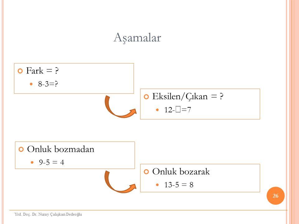 Aşamalar Onluk bozmadan 9-5 = 4 Fark = ? 8-3=? 26 Onluk bozarak 13-5 = 8 Eksilen/Çıkan = ? 12-  =7 Yrd. Doç. Dr. Nuray Çalışkan Dedeoğlu