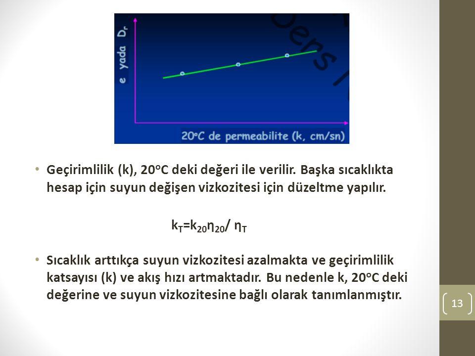 Geçirimlilik (k), 20 o C deki değeri ile verilir.