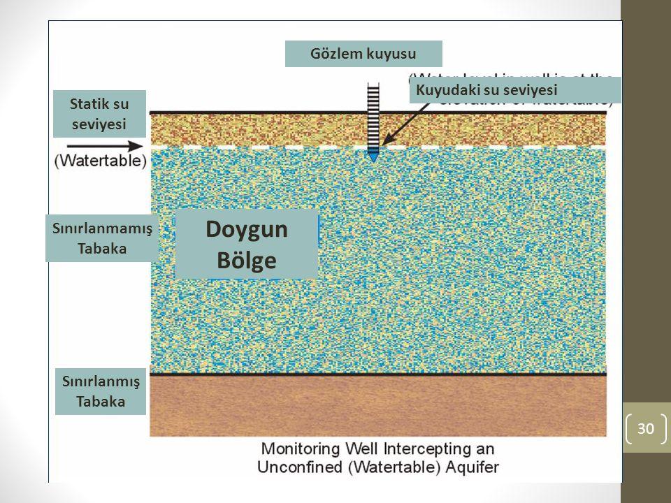 30 Doygun Bölge Sınırlanmamış Tabaka Sınırlanmış Tabaka Gözlem kuyusu Kuyudaki su seviyesi Statik su seviyesi