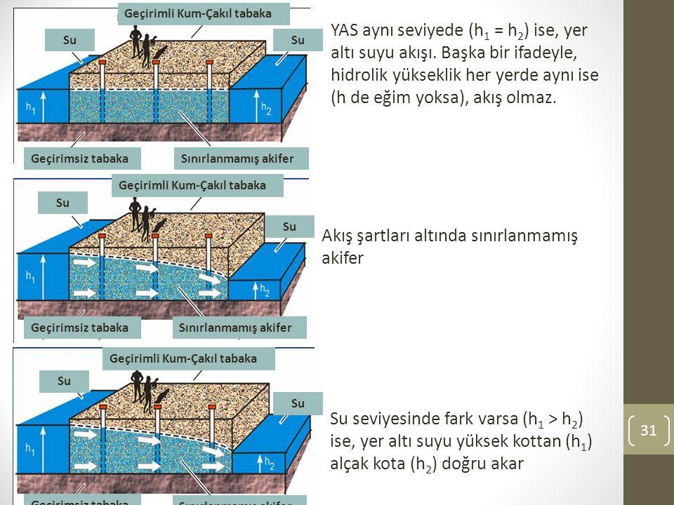 31 Geçirimsiz tabaka Sınırlanmamış akifer Geçirimli Kum-Çakıl tabaka Su Geçirimsiz tabakaSınırlanmamış akifer Geçirimli Kum-Çakıl tabaka Su Geçirimsiz tabakaSınırlanmamış akifer Geçirimsiz tabaka Sınırlanmamış akifer Geçirimli Kum-Çakıl tabaka Su YAS aynı seviyede (h 1 = h 2 ) ise, yer altı suyu akışı.