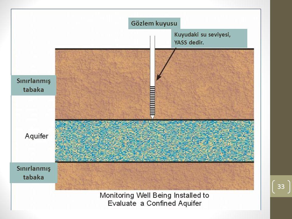 33 Gözlem kuyusu Kuyudaki su seviyesi, YASS dedir. Sınırlanmış tabaka Sınırlanmış tabaka