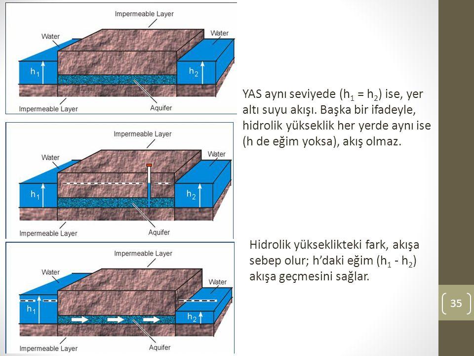 35 YAS aynı seviyede (h 1 = h 2 ) ise, yer altı suyu akışı.