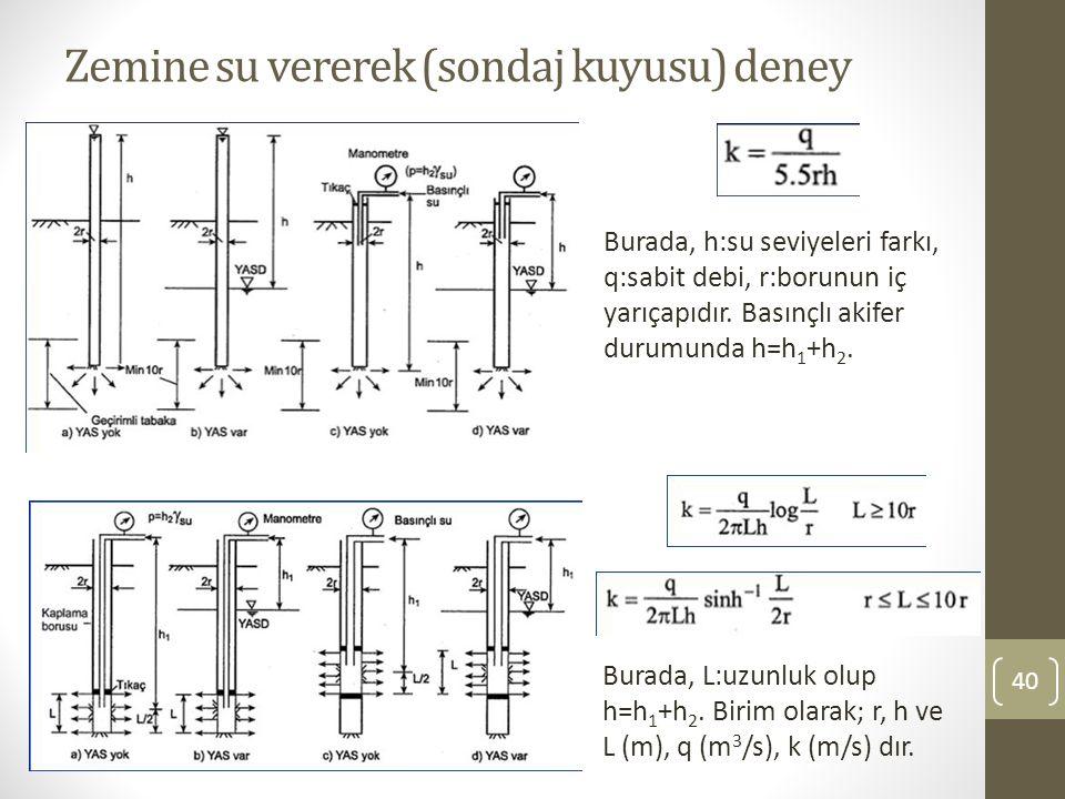Zemine su vererek (sondaj kuyusu) deney 40 Burada, h:su seviyeleri farkı, q:sabit debi, r:borunun iç yarıçapıdır.