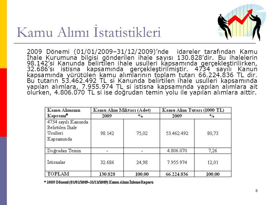 8 Kamu Alımı İstatistikleri 2009 Dönemi (01/01/2009–31/12/2009)'nde idareler tarafından Kamu İhale Kurumuna bilgisi gönderilen ihale sayısı 130.828'dir.