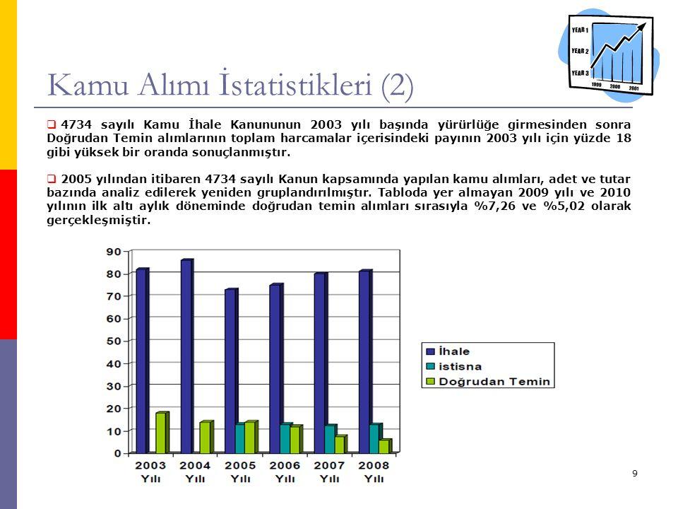9 Kamu Alımı İstatistikleri (2)  4734 sayılı Kamu İhale Kanununun 2003 yılı başında yürürlüğe girmesinden sonra Doğrudan Temin alımlarının toplam harcamalar içerisindeki payının 2003 yılı için yüzde 18 gibi yüksek bir oranda sonuçlanmıştır.