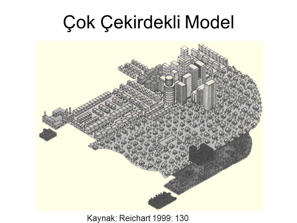 Çok Çekirdekli Model Kaynak: Reichart 1999: 130