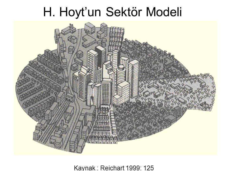 H. Hoyt'un Sektör Modeli Kaynak : Reichart 1999: 125