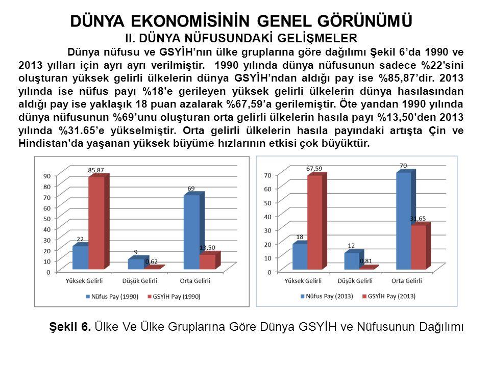 DÜNYA EKONOMİSİNİN GENEL GÖRÜNÜMÜ II.