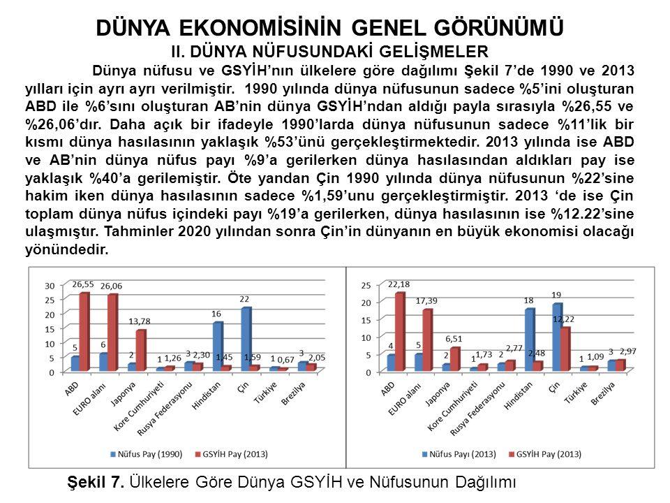 DÜNYA EKONOMİSİNİN GENEL GÖRÜNÜMÜ II. DÜNYA NÜFUSUNDAKİ GELİŞMELER Dünya nüfusu ve GSYİH'nın ülkelere göre dağılımı Şekil 7'de 1990 ve 2013 yılları iç