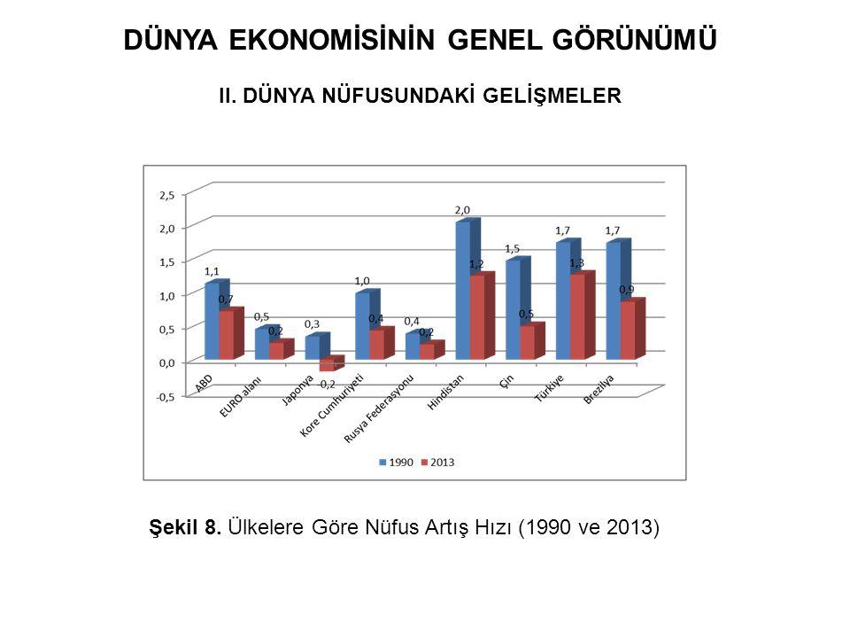 DÜNYA EKONOMİSİNİN GENEL GÖRÜNÜMÜ II. DÜNYA NÜFUSUNDAKİ GELİŞMELER Şekil 8. Ülkelere Göre Nüfus Artış Hızı (1990 ve 2013)