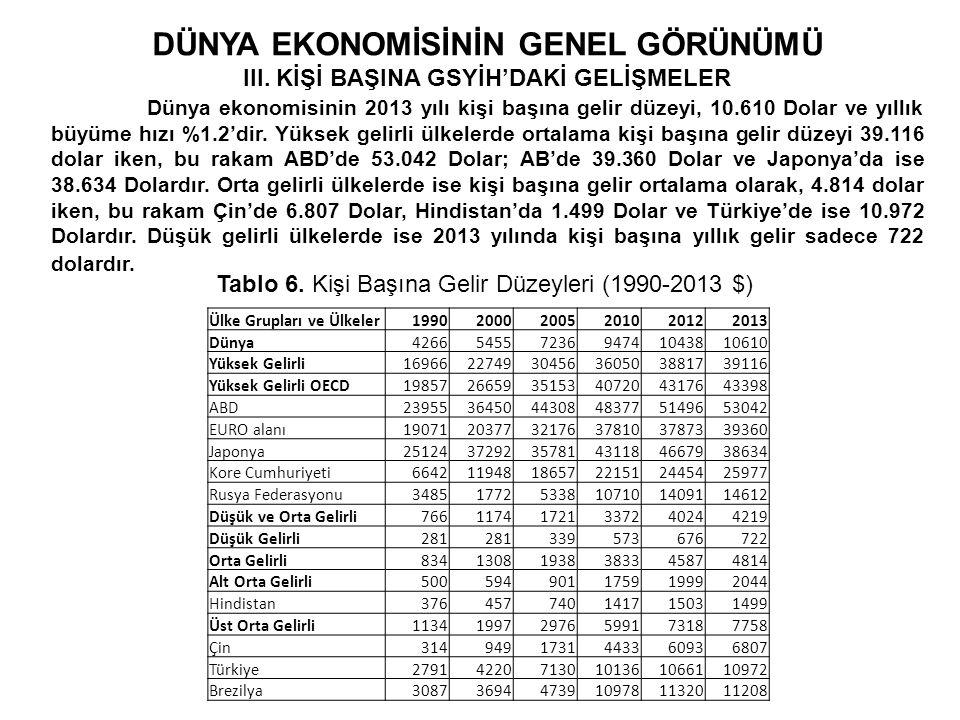 DÜNYA EKONOMİSİNİN GENEL GÖRÜNÜMÜ III. KİŞİ BAŞINA GSYİH'DAKİ GELİŞMELER Dünya ekonomisinin 2013 yılı kişi başına gelir düzeyi, 10.610 Dolar ve yıllık