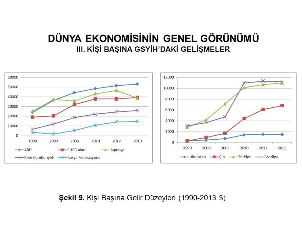 DÜNYA EKONOMİSİNİN GENEL GÖRÜNÜMÜ III. KİŞİ BAŞINA GSYİH'DAKİ GELİŞMELER Şekil 9. Kişi Başına Gelir Düzeyleri (1990-2013 $)