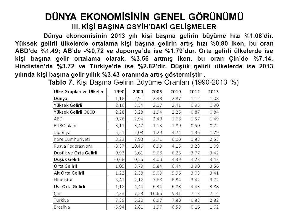 DÜNYA EKONOMİSİNİN GENEL GÖRÜNÜMÜ III.