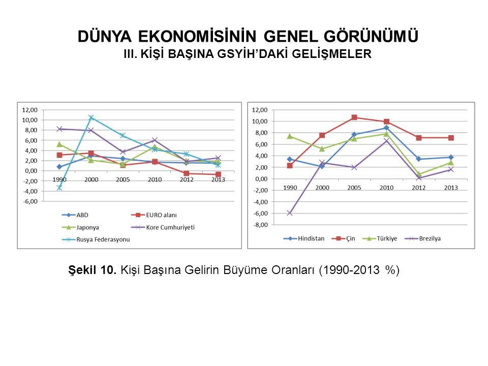 DÜNYA EKONOMİSİNİN GENEL GÖRÜNÜMÜ III. KİŞİ BAŞINA GSYİH'DAKİ GELİŞMELER Şekil 10. Kişi Başına Gelirin Büyüme Oranları (1990-2013 %)