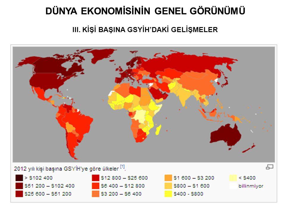 DÜNYA EKONOMİSİNİN GENEL GÖRÜNÜMÜ III. KİŞİ BAŞINA GSYİH'DAKİ GELİŞMELER