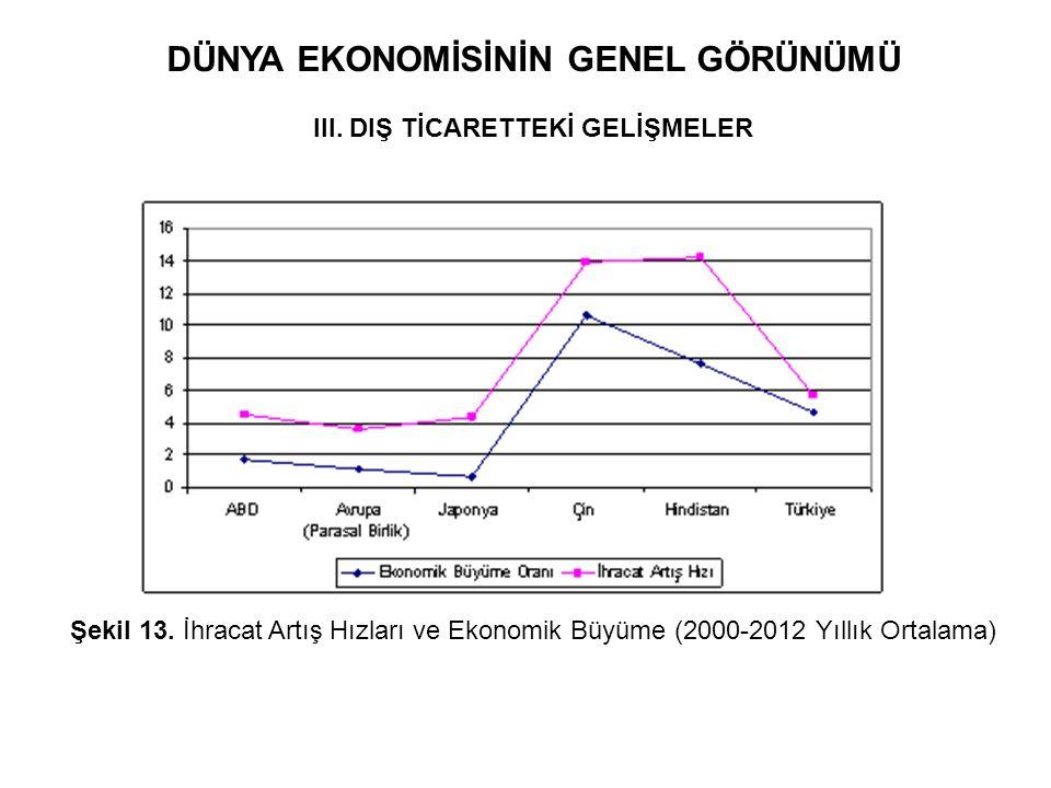 DÜNYA EKONOMİSİNİN GENEL GÖRÜNÜMÜ III. DIŞ TİCARETTEKİ GELİŞMELER Şekil 13. İhracat Artış Hızları ve Ekonomik Büyüme (2000-2012 Yıllık Ortalama)