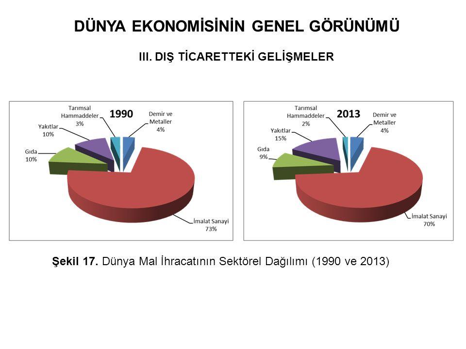 DÜNYA EKONOMİSİNİN GENEL GÖRÜNÜMÜ III. DIŞ TİCARETTEKİ GELİŞMELER Şekil 17. Dünya Mal İhracatının Sektörel Dağılımı (1990 ve 2013)