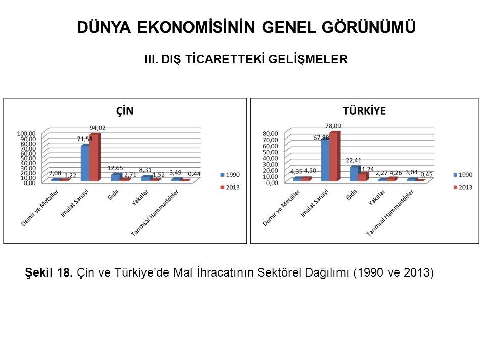 DÜNYA EKONOMİSİNİN GENEL GÖRÜNÜMÜ III. DIŞ TİCARETTEKİ GELİŞMELER Şekil 18. Çin ve Türkiye'de Mal İhracatının Sektörel Dağılımı (1990 ve 2013)