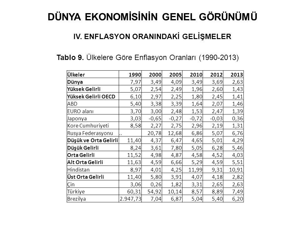 DÜNYA EKONOMİSİNİN GENEL GÖRÜNÜMÜ IV. ENFLASYON ORANINDAKİ GELİŞMELER Tablo 9. Ülkelere Göre Enflasyon Oranları (1990-2013) Ülkeler1990200020052010201