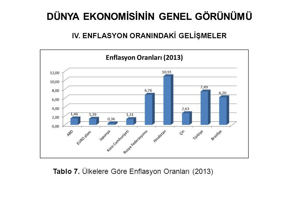 DÜNYA EKONOMİSİNİN GENEL GÖRÜNÜMÜ IV. ENFLASYON ORANINDAKİ GELİŞMELER Tablo 7. Ülkelere Göre Enflasyon Oranları (2013)