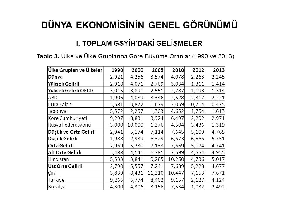 DÜNYA EKONOMİSİNİN GENEL GÖRÜNÜMÜ I. TOPLAM GSYİH'DAKİ GELİŞMELER Tablo 3. Ülke ve Ülke Gruplarına Göre Büyüme Oranları(1990 ve 2013) Ülke Grupları ve