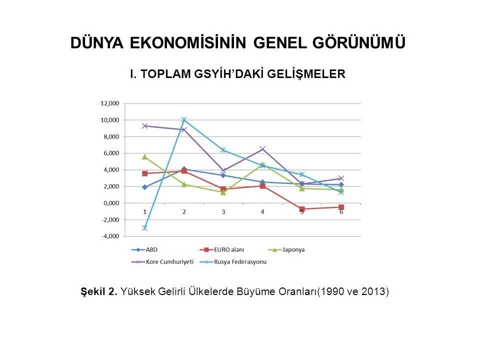 DÜNYA EKONOMİSİNİN GENEL GÖRÜNÜMÜ I. TOPLAM GSYİH'DAKİ GELİŞMELER Şekil 2. Yüksek Gelirli Ülkelerde Büyüme Oranları(1990 ve 2013)
