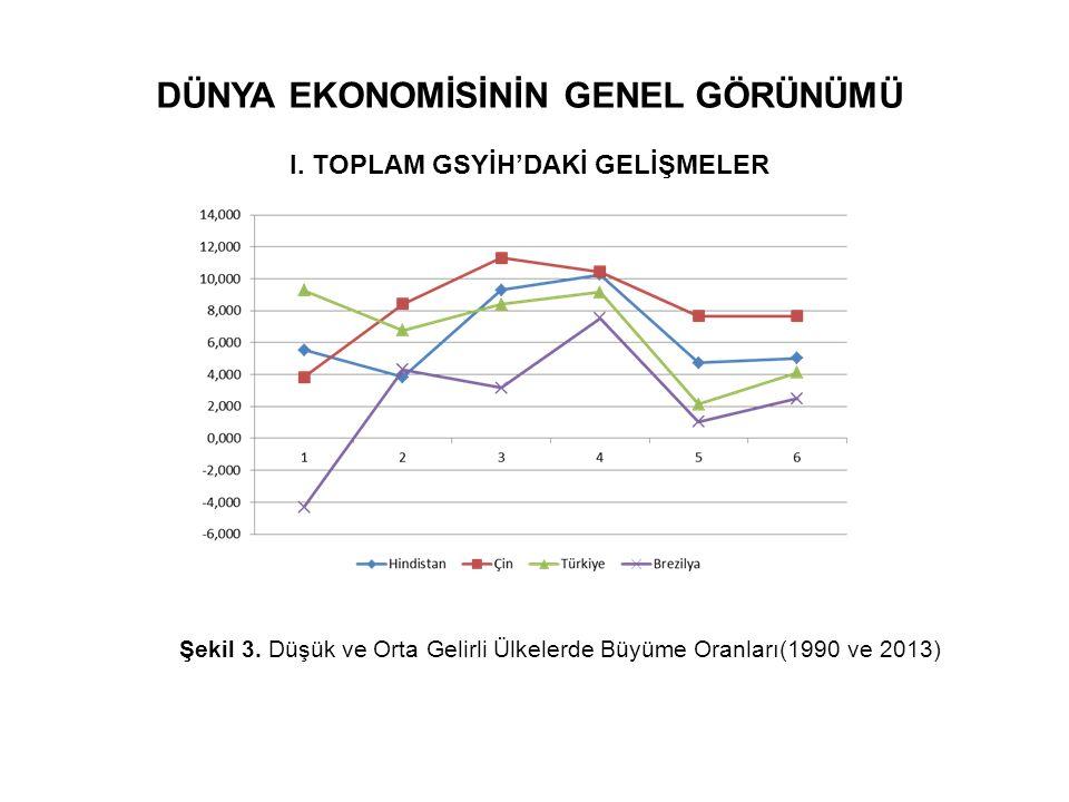 DÜNYA EKONOMİSİNİN GENEL GÖRÜNÜMÜ I. TOPLAM GSYİH'DAKİ GELİŞMELER Şekil 3. Düşük ve Orta Gelirli Ülkelerde Büyüme Oranları(1990 ve 2013)
