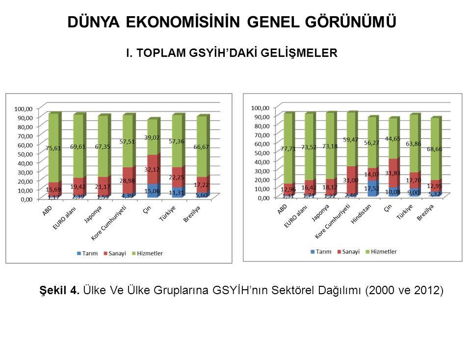 DÜNYA EKONOMİSİNİN GENEL GÖRÜNÜMÜ I. TOPLAM GSYİH'DAKİ GELİŞMELER Şekil 4. Ülke Ve Ülke Gruplarına GSYİH'nın Sektörel Dağılımı (2000 ve 2012)