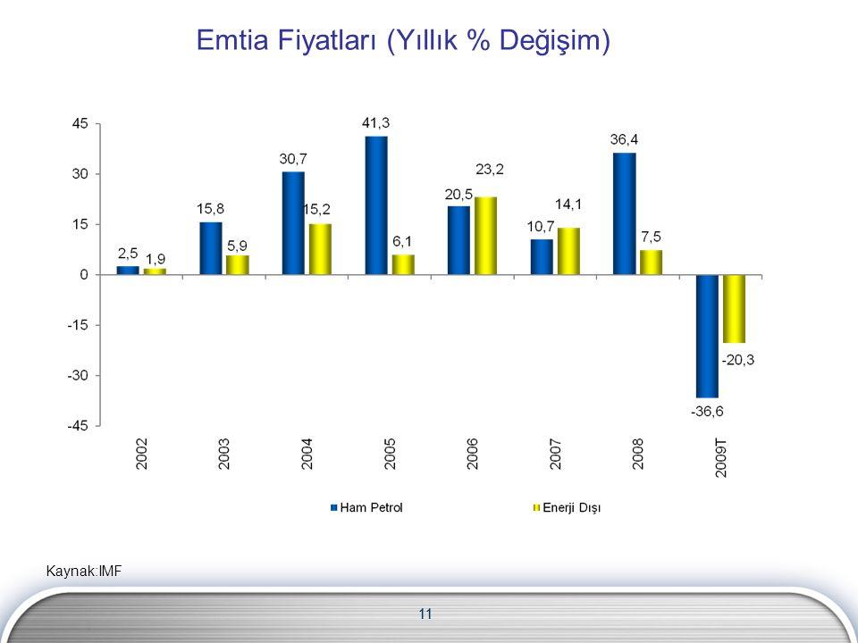 11 Emtia Fiyatları (Yıllık % Değişim) Kaynak:IMF 11